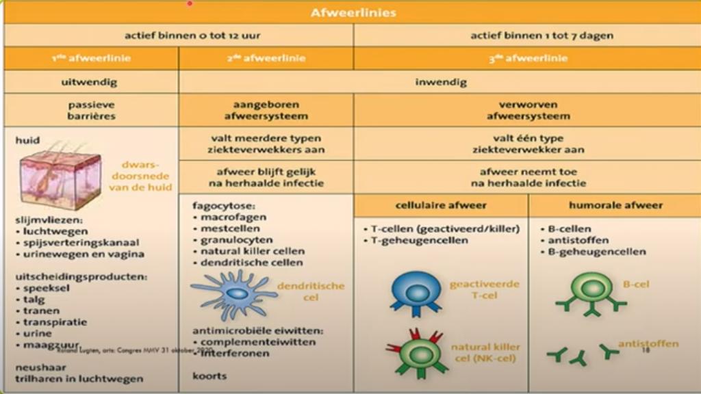 Lezing: infectieziekten, immuunsysteem, kanker en leefstijl 4