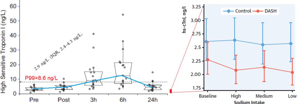Nieuwe DASH-bevindingen over natrium schreeuwen om korrel zout 4