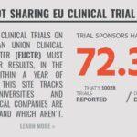 Publicatieplicht klinisch onderzoek: Nederland bungelt onderaan 14