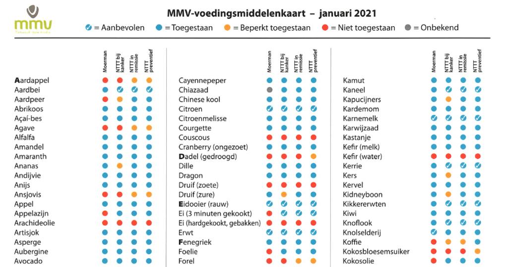 Voedingsmiddelenkaart voor € 0,70 te koop in webshop 3